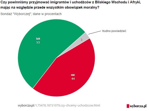 sondaz_wyborczej