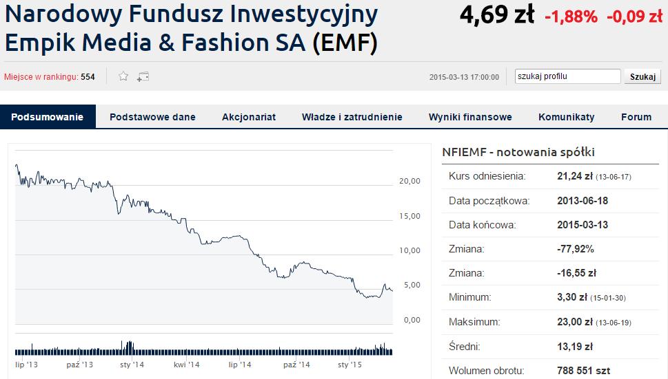 Kurs akcji Empik Media&Fashion, wygenerowano przy pomocy bankier.pl