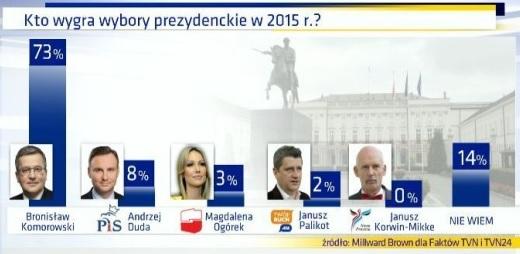 Propagandowy sondaż TVN , na który społeczeństwo się nie nabrało