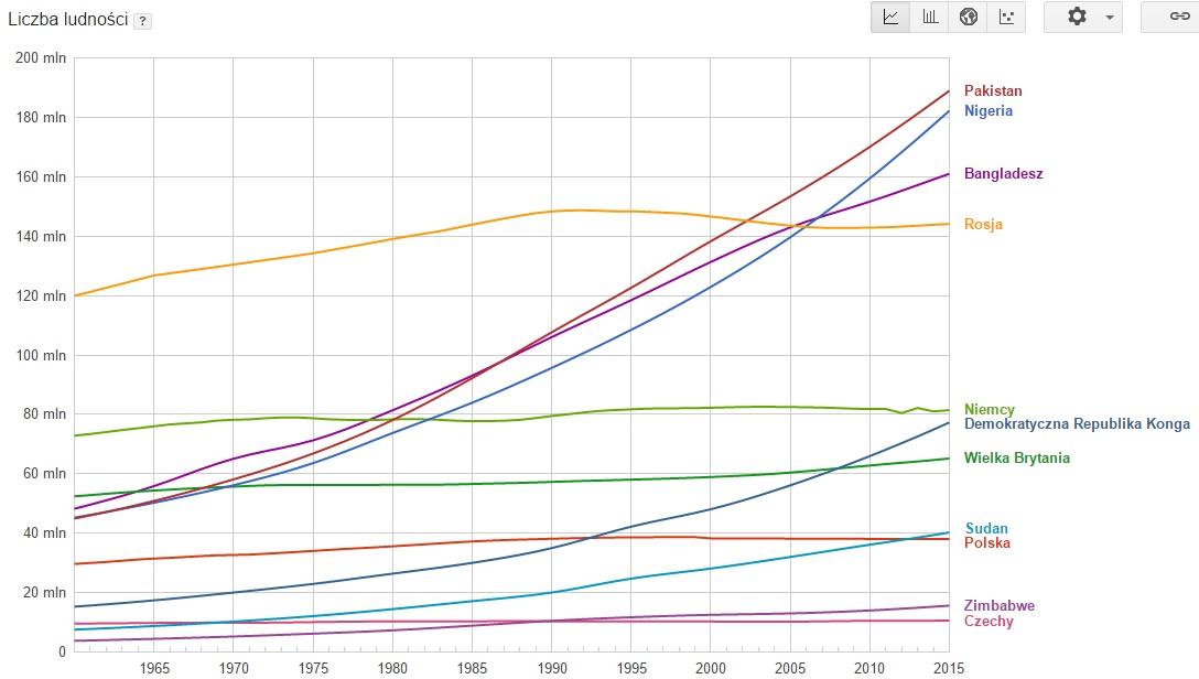 wykres_populacji